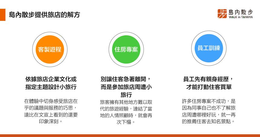 客製預約 CSR|以永續旅行達成企業社會責任-6_0.png